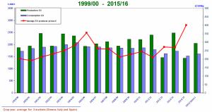 Medie di produzione, consumo e prezzi nei Paesi UE produttori